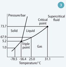 Figure 3 - CO2 phase diagram