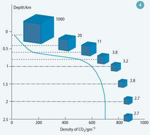 Figure 4 - Volume reduction of CO2 with increasing depth/pressure