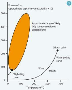 Figure 5 - Approximate range of depth/pressure-temperature conditions in the deep underground storage of CO2
