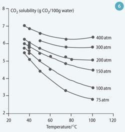 Figure 6 - Solubility of CO2 in pure water with changing pressure and temperature