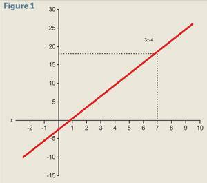 Graph of a linear equation of a variable