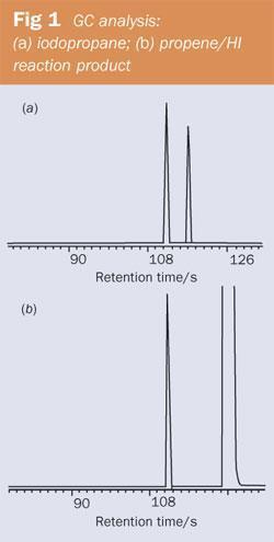 Figure 1 - GC analysis: (a) iodopropane; (b) propene/HI reaction product
