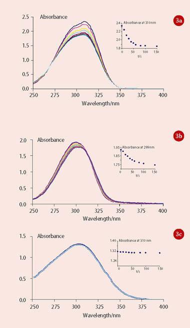 Figure 3 - The effects of exposure to 313nm uv light on the spectral absorption profiles of: (a) Parsol MCX; (b) Parsol 5000; and (c) Parsol 340