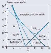 Figure 5 - The pH and concentration dependence of iron species