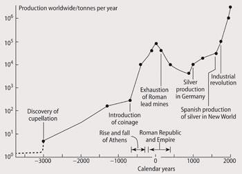 Figure 1 - World lead production since 3000 BC. Note the logarithmic scale on the y-axis.