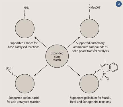 Figure 2 - Expanded corn starch was found to have supported amines for base catalysed reactions, support quarternary ammonium compounds as solid phase transfer catalysts, support sulfonic acid for acid-catalysed reactions and support palladium