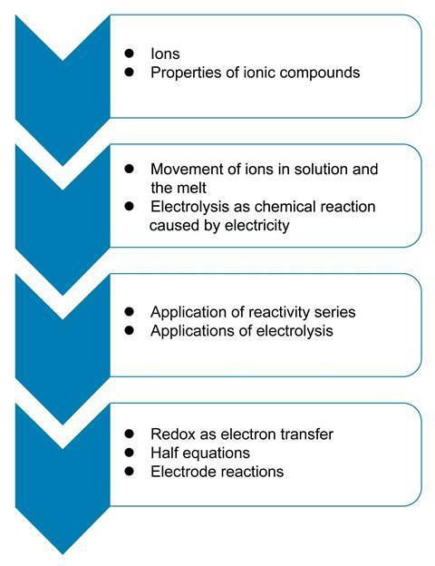 Basic chemical concepts underpinning electrolysis in pre-16 courses