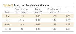 Table 2- Bond numbers in napthalene
