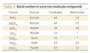 Table 3 - Bond numbers in some non-molecular compounds
