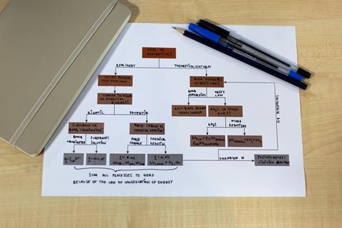 An image showing a decision flowchart, with a notebook to the leftand pens to the right
