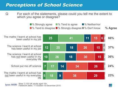Perceptions of school science chart