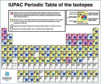 Periodic table of the isotopes launched by iupac news periodic table of the isotopes launched by iupac news education in chemistry urtaz Images