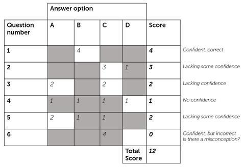 Self-assessment multiple choice question grid