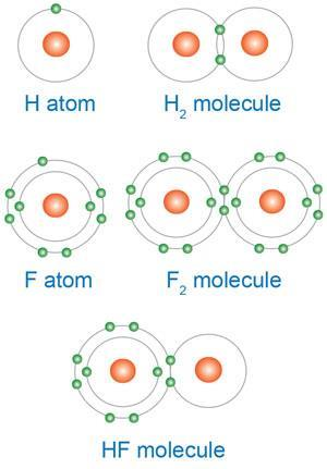 Diagram of hydrogen and fluorine atoms and molecules