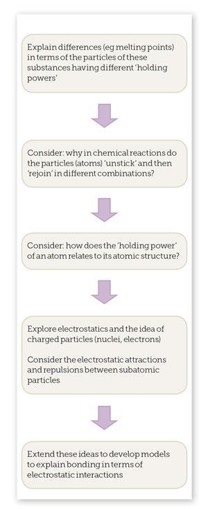 Electrostatics teaching route