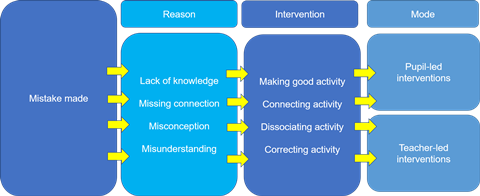 Flow diagram showing how mistake diagnosis matches to intervention mode