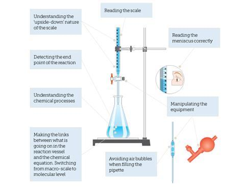 Labelled diagram - summary of difficulties students experience when working with titrations