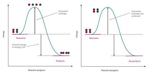 Figure 1: Energy profile of a successful reaction; figure 2: Energy profile of an unsuccessful reaction