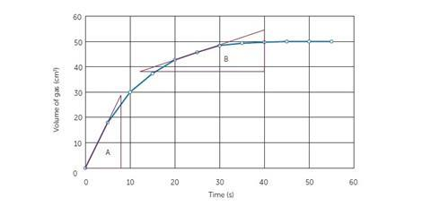 Figure 5: using gradient to determine initial reaction rate and rate at 25 seconds