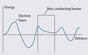 Graph showing how the electron wave varies as it passes through a non-conducting barrier