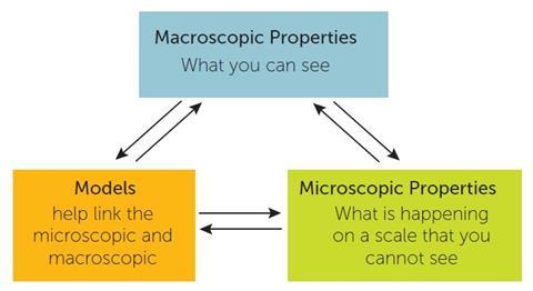 How models link macroscale and microscale properties (based on the work of brian lewthwaite)