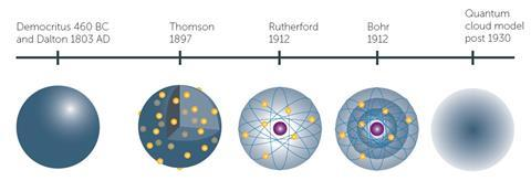 The development of the model of the atom over the last 2000 years