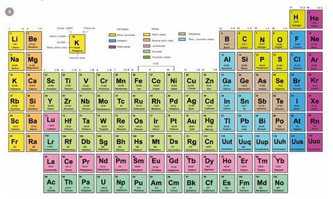 A periodic table with hydrogen in group 17
