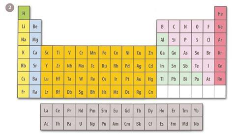 A conventional periodic table