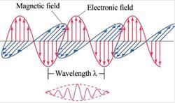 Wave packet vs. continuous beam/ray/waves