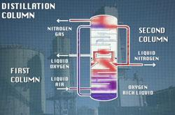 distillation column, a still from the video