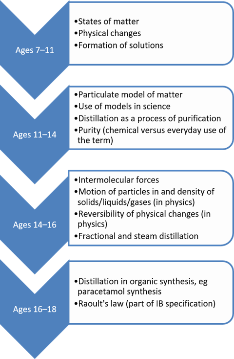 The age ranges and corresponding concepts related to distillation, in a flow diagram