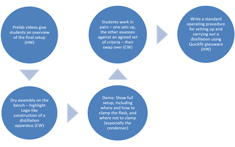 Suggested lesson plan arranged in a flow diagram