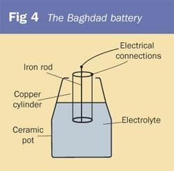 Figure 4 - The Baghdad battery