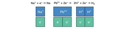 Illustration of bar models showing ionic half equations