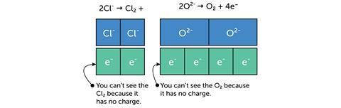 Illustration of a bar model representing charges in ionic compounds