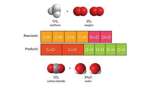 illustration of bar models showing bond-energies in a reaction