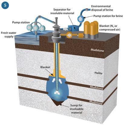 Figure 5 - Solution mining