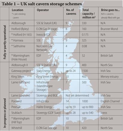 Table 1 - UK salt cavern storage schemes