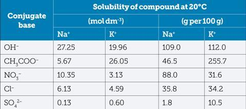 Solubilities of the conjugate bases in the reaction of alkali metals with acid table