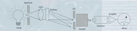 Figure 5 - The DIY spectrophotometer. The lens forms an image of the aperture at the plane of the slit