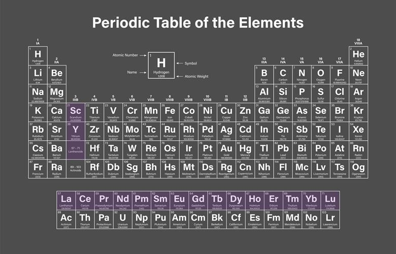 Rare Earth Elements The Mole Education In Chemistry